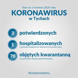 Koronawirus - sytuacja w Tychach. Sprawdź najnowsze statystyki